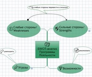 Аналіз досвіду розробки програм