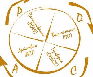 Матеріали для розробки програми управління якістю освіти
