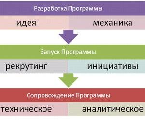 Розробка програми управління якістю освіти