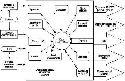 Загальну структурну схему